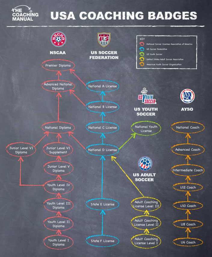 tcm-coaching-qualifications-usa
